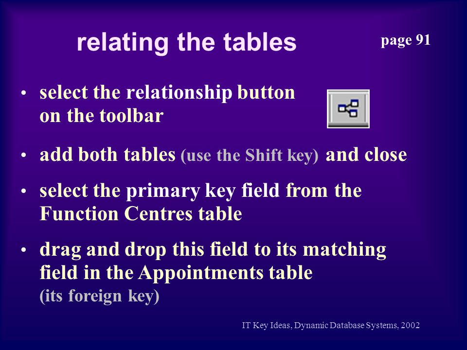 relating the tables page 91 select the relationship button on the toolbar IT Key Ideas, Dynamic Database Systems, 2002 add both tables (use the Shift