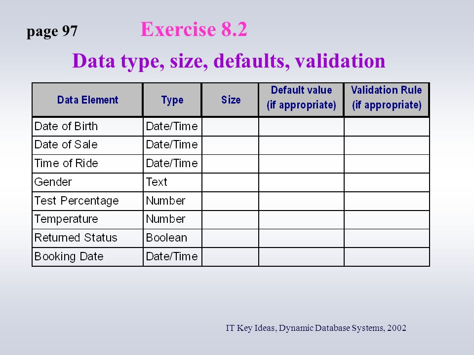 IT Key Ideas, Dynamic Database Systems, 2002 page 97 Exercise 8.2 Data type, size, defaults, validation
