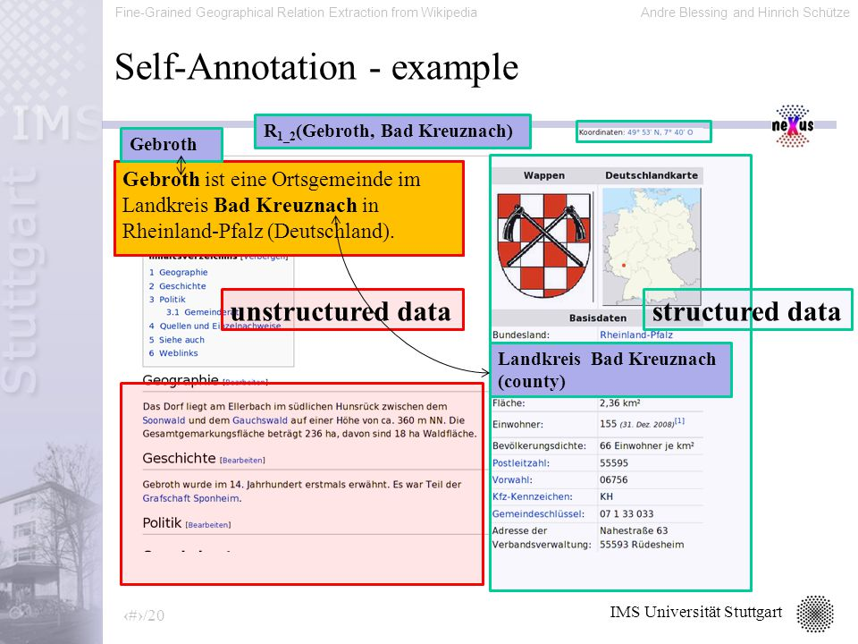 Fine-Grained Geographical Relation Extraction from WikipediaAndre Blessing and Hinrich Schütze 11/20 IMS Universität Stuttgart Self-Annotation - example structured dataunstructured data Landkreis Bad Kreuznach (county) Gebroth ist eine Ortsgemeinde im Landkreis Bad Kreuznach in Rheinland-Pfalz (Deutschland).