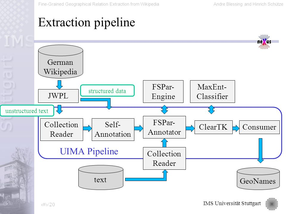Fine-Grained Geographical Relation Extraction from WikipediaAndre Blessing and Hinrich Schütze 14/20 IMS Universität Stuttgart Extraction pipeline JWPL UIMA Pipeline Collection Reader Self- Annotation ClearTK FSPar- Engine MaxEnt- Classifier Consumer German Wikipedia GeoNames FSPar- Annotator unstructured text structured data Collection Reader text