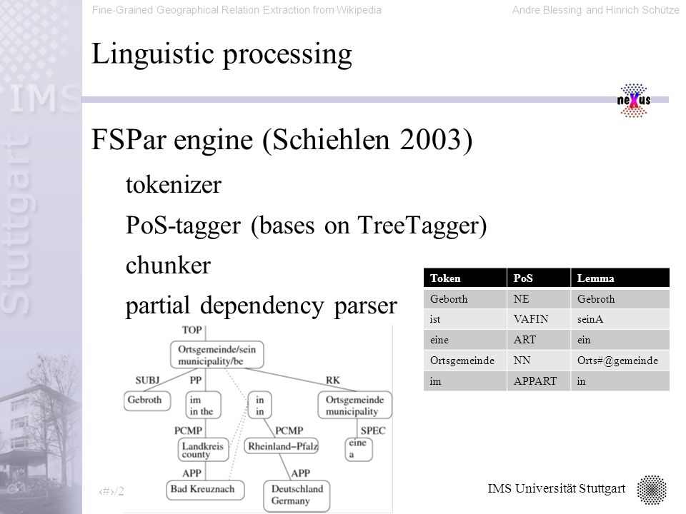 Fine-Grained Geographical Relation Extraction from WikipediaAndre Blessing and Hinrich Schütze 15/20 IMS Universität Stuttgart Linguistic processing FSPar engine (Schiehlen 2003) tokenizer PoS-tagger (bases on TreeTagger) chunker partial dependency parser TokenPoSLemma GeborthNEGebroth istVAFINseinA eineARTein OrtsgemeindeNNOrts#@gemeinde imAPPARTin