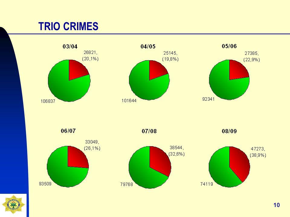 10 TRIO CRIMES