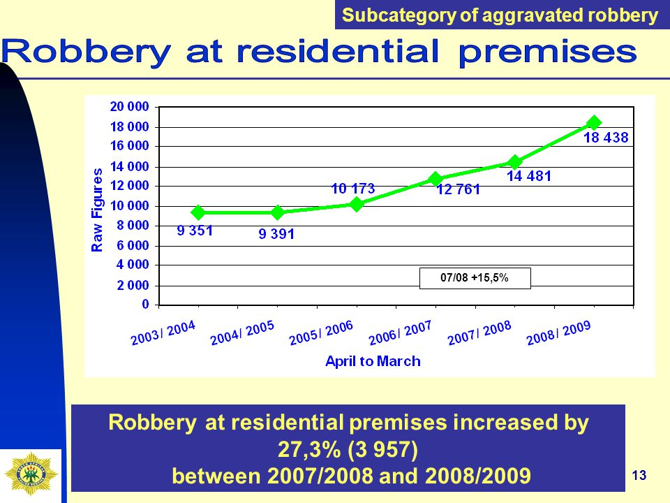 13 Robbery at residential premises increased by 27,3% (3 957) between 2007/2008 and 2008/2009 Subcategory of aggravated robbery 07/08 +15,5%