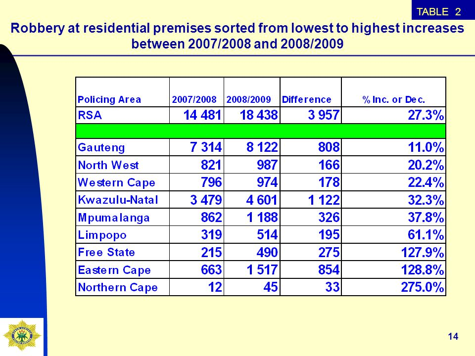 14 Robbery at residential premises sorted from lowest to highest increases between 2007/2008 and 2008/2009 TABLE 2