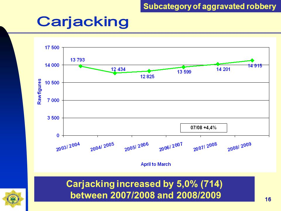 16 Carjacking increased by 5,0% (714) between 2007/2008 and 2008/2009 Subcategory of aggravated robbery 07/08 +4,4%