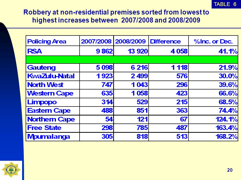 20 Robbery at non-residential premises sorted from lowest to highest increases between 2007/2008 and 2008/2009 TABLE 6