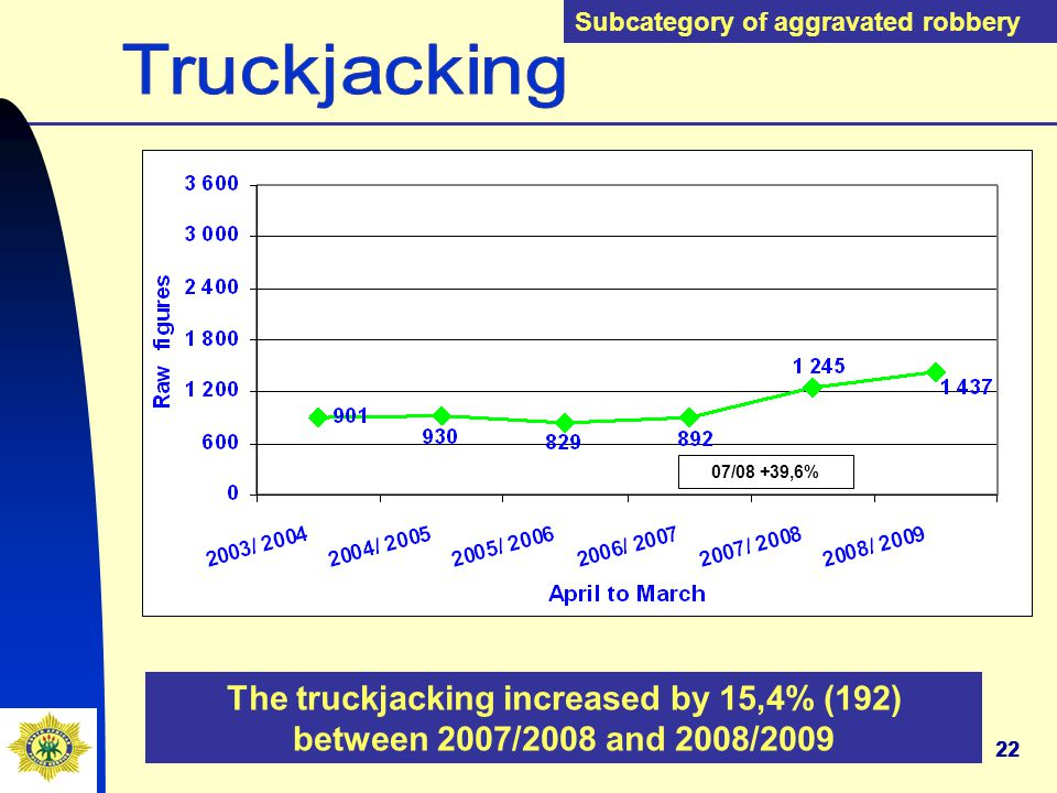 22 The truckjacking increased by 15,4% (192) between 2007/2008 and 2008/2009 Subcategory of aggravated robbery 07/08 +39,6%