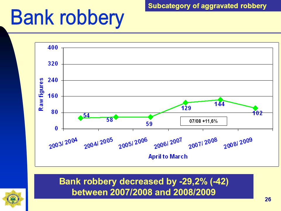 26 Bank robbery decreased by -29,2% (-42) between 2007/2008 and 2008/2009 Subcategory of aggravated robbery 07/08 +11,6%