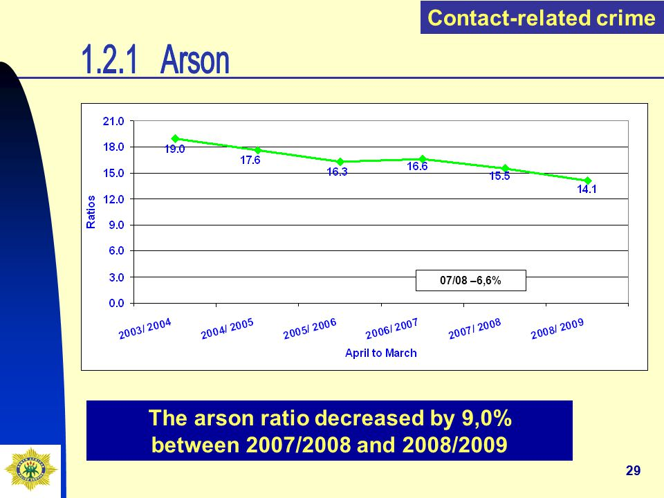 29 The arson ratio decreased by 9,0% between 2007/2008 and 2008/2009 Contact-related crime 07/08 –6,6%