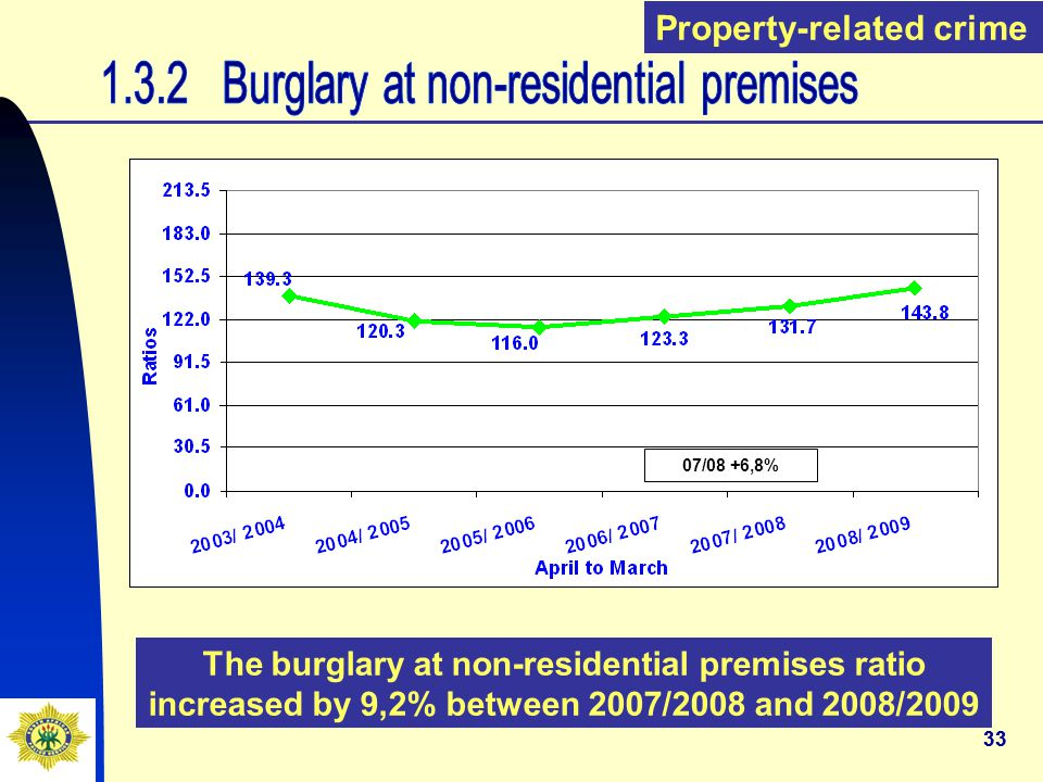 33 The burglary at non-residential premises ratio increased by 9,2% between 2007/2008 and 2008/2009 Property-related crime 07/08 +6,8%