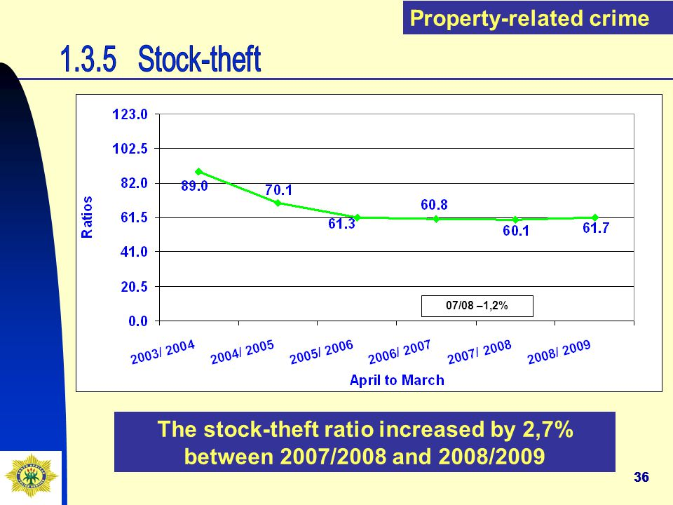 36 The stock-theft ratio increased by 2,7% between 2007/2008 and 2008/2009 Property-related crime 07/08 –1,2%