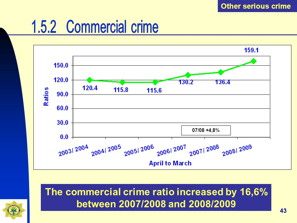 43 Other serious crime The commercial crime ratio increased by 16,6% between 2007/2008 and 2008/2009 07/08 +4,8%
