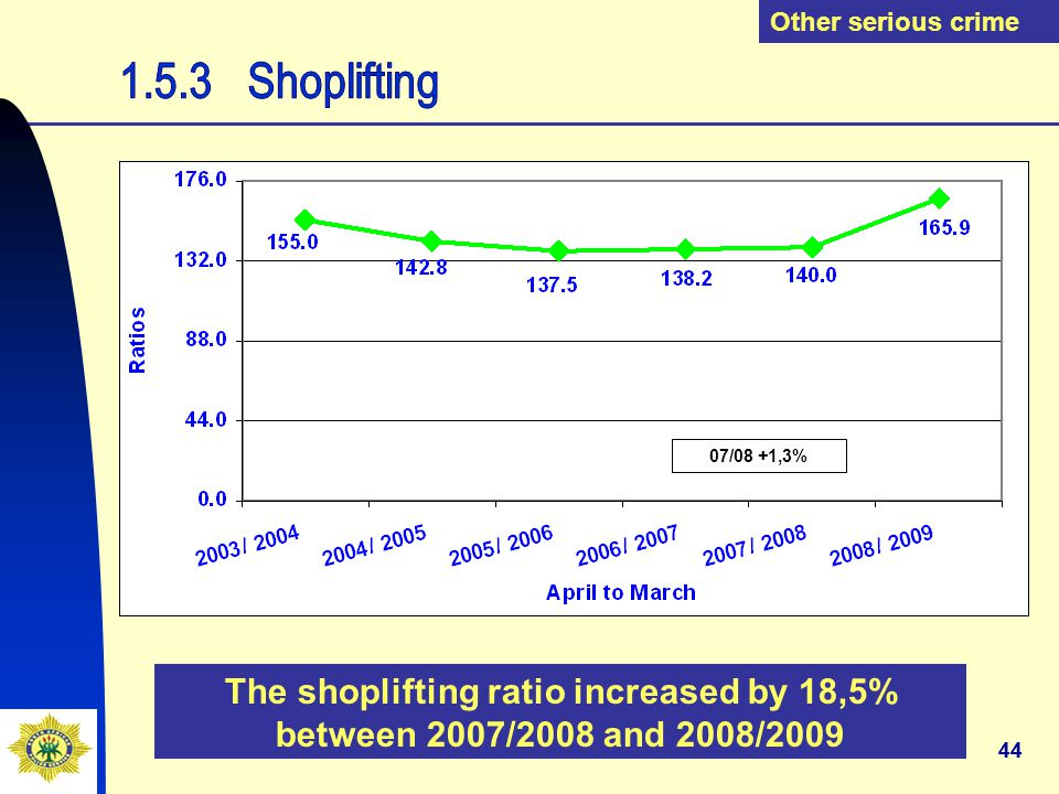 44 The shoplifting ratio increased by 18,5% between 2007/2008 and 2008/2009 Other serious crime 07/08 +1,3%