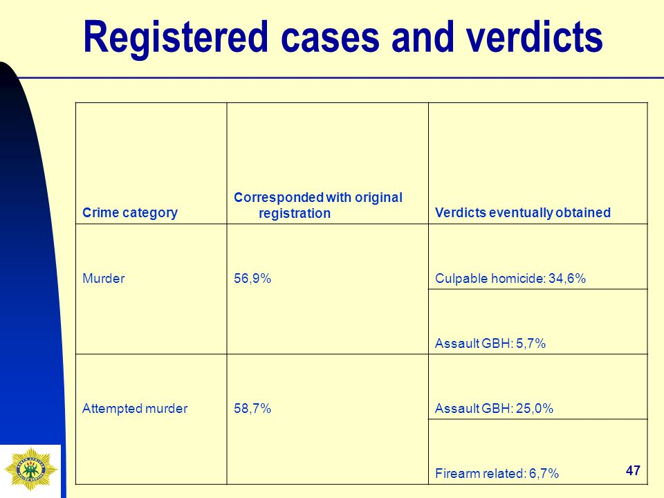 47 Registered cases and verdicts Crime category Corresponded with original registrationVerdicts eventually obtained Murder56,9%Culpable homicide: 34,6% Assault GBH: 5,7% Attempted murder58,7%Assault GBH: 25,0% Firearm related: 6,7%