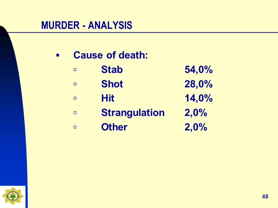 48 MURDER - ANALYSIS ▪Cause of death: ▫Stab54,0% ▫Shot28,0% ▫Hit14,0% ▫Strangulation2,0% ▫Other2,0%