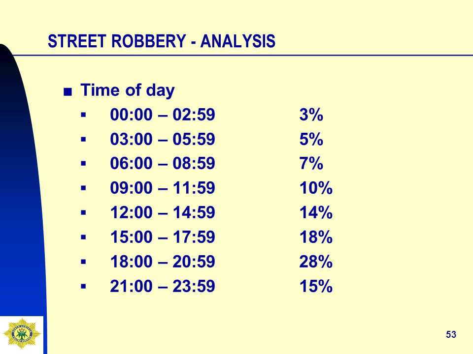 53 STREET ROBBERY - ANALYSIS ■Time of day ▪00:00 – 02:593% ▪03:00 – 05:595% ▪06:00 – 08:597% ▪09:00 – 11:5910% ▪12:00 – 14:5914% ▪15:00 – 17:5918% ▪18:00 – 20:5928% ▪21:00 – 23:5915%