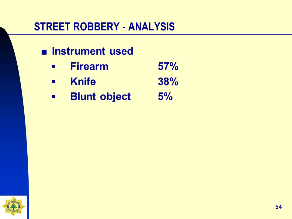 54 STREET ROBBERY - ANALYSIS ■Instrument used ▪Firearm57% ▪Knife38% ▪Blunt object5%