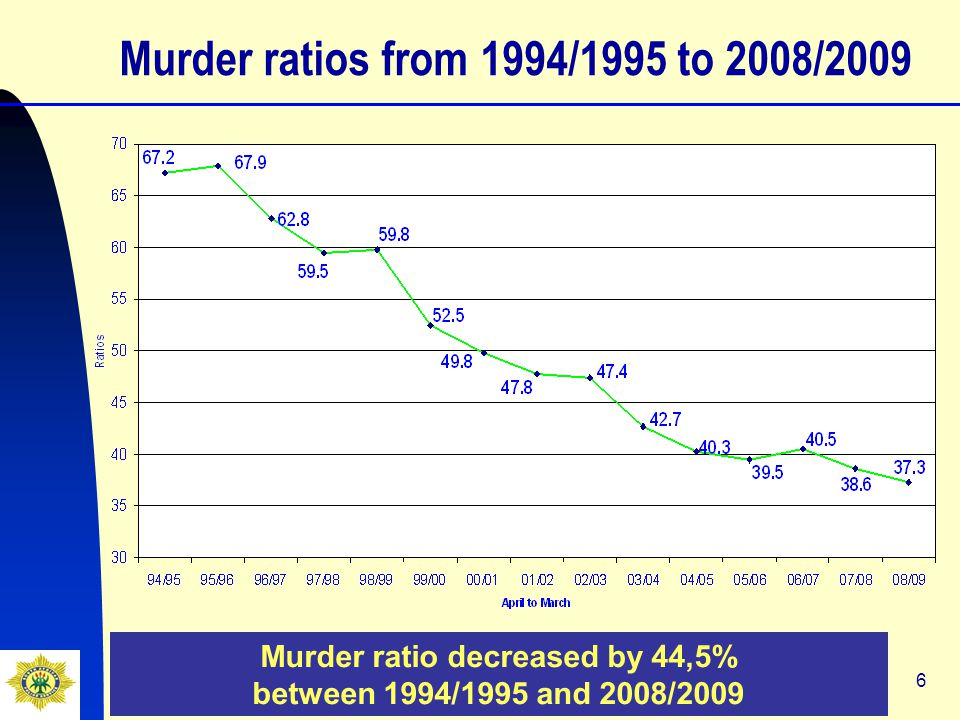 6 Murder ratios from 1994/1995 to 2008/2009 Murder ratio decreased by 44,5% between 1994/1995 and 2008/2009
