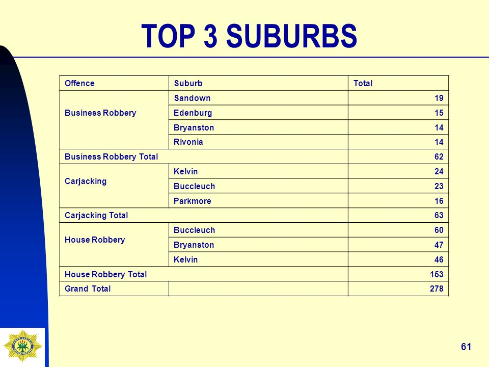 61 OffenceSuburbTotal Business Robbery Sandown19 Edenburg15 Bryanston14 Rivonia14 Business Robbery Total62 Carjacking Kelvin24 Buccleuch23 Parkmore16 Carjacking Total 63 House Robbery Buccleuch60 Bryanston47 Kelvin46 House Robbery Total153 Grand Total 278 TOP 3 SUBURBS