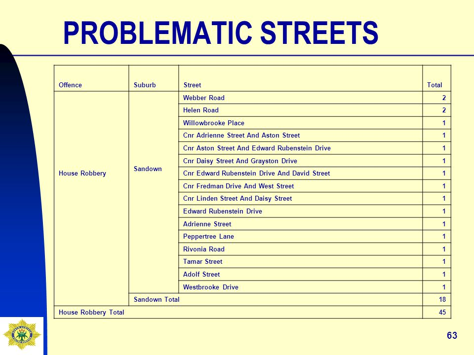63 PROBLEMATIC STREETS OffenceSuburbStreetTotal House Robbery Sandown Webber Road2 Helen Road2 Willowbrooke Place1 Cnr Adrienne Street And Aston Street1 Cnr Aston Street And Edward Rubenstein Drive1 Cnr Daisy Street And Grayston Drive1 Cnr Edward Rubenstein Drive And David Street1 Cnr Fredman Drive And West Street1 Cnr Linden Street And Daisy Street1 Edward Rubenstein Drive1 Adrienne Street1 Peppertree Lane1 Rivonia Road1 Tamar Street1 Adolf Street1 Westbrooke Drive1 Sandown Total18 House Robbery Total 45