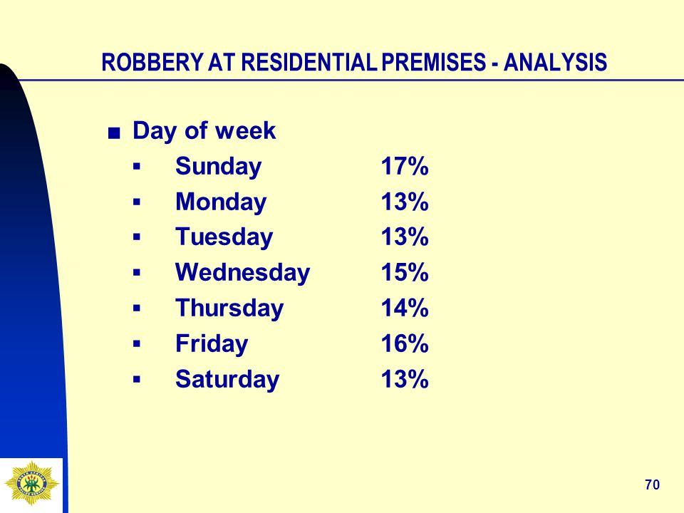70 ROBBERY AT RESIDENTIAL PREMISES - ANALYSIS ■Day of week ▪Sunday17% ▪Monday13% ▪Tuesday13% ▪Wednesday15% ▪Thursday14% ▪Friday16% ▪Saturday13%