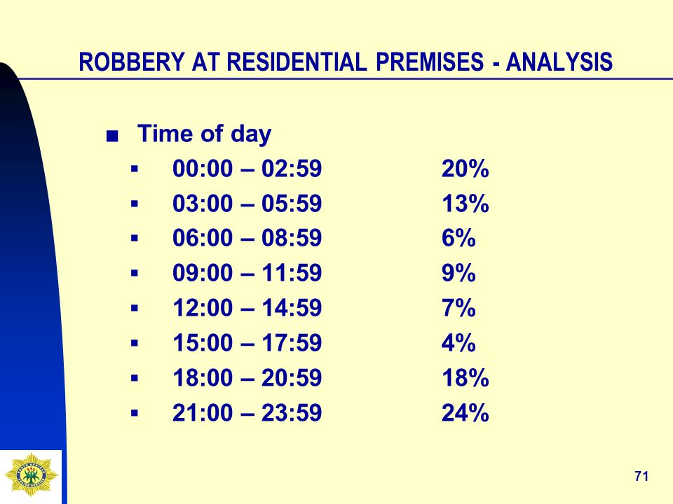 71 ROBBERY AT RESIDENTIAL PREMISES - ANALYSIS ■ Time of day ▪00:00 – 02:5920% ▪03:00 – 05:5913% ▪06:00 – 08:596% ▪09:00 – 11:599% ▪12:00 – 14:597% ▪15:00 – 17:594% ▪18:00 – 20:5918% ▪21:00 – 23:5924%