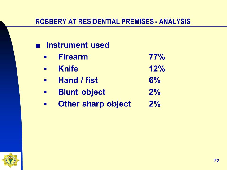 72 ROBBERY AT RESIDENTIAL PREMISES - ANALYSIS ■ Instrument used ▪Firearm77% ▪Knife12% ▪Hand / fist6% ▪Blunt object2% ▪Other sharp object2%