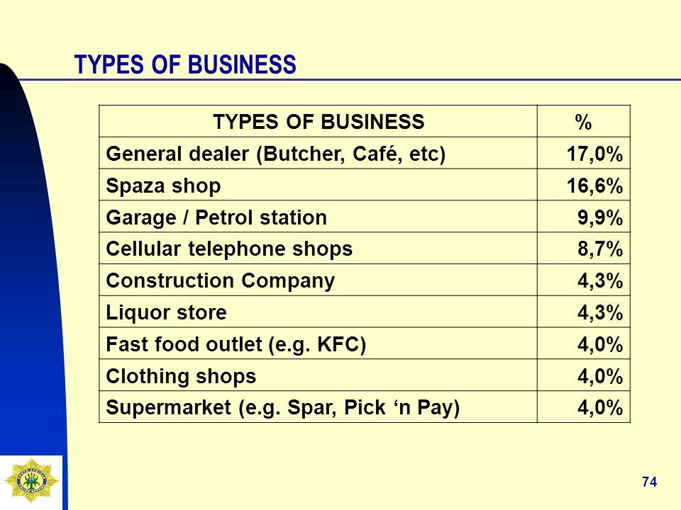 74 TYPES OF BUSINESS % General dealer (Butcher, Café, etc)17,0% Spaza shop16,6% Garage / Petrol station9,9% Cellular telephone shops8,7% Construction Company4,3% Liquor store4,3% Fast food outlet (e.g.