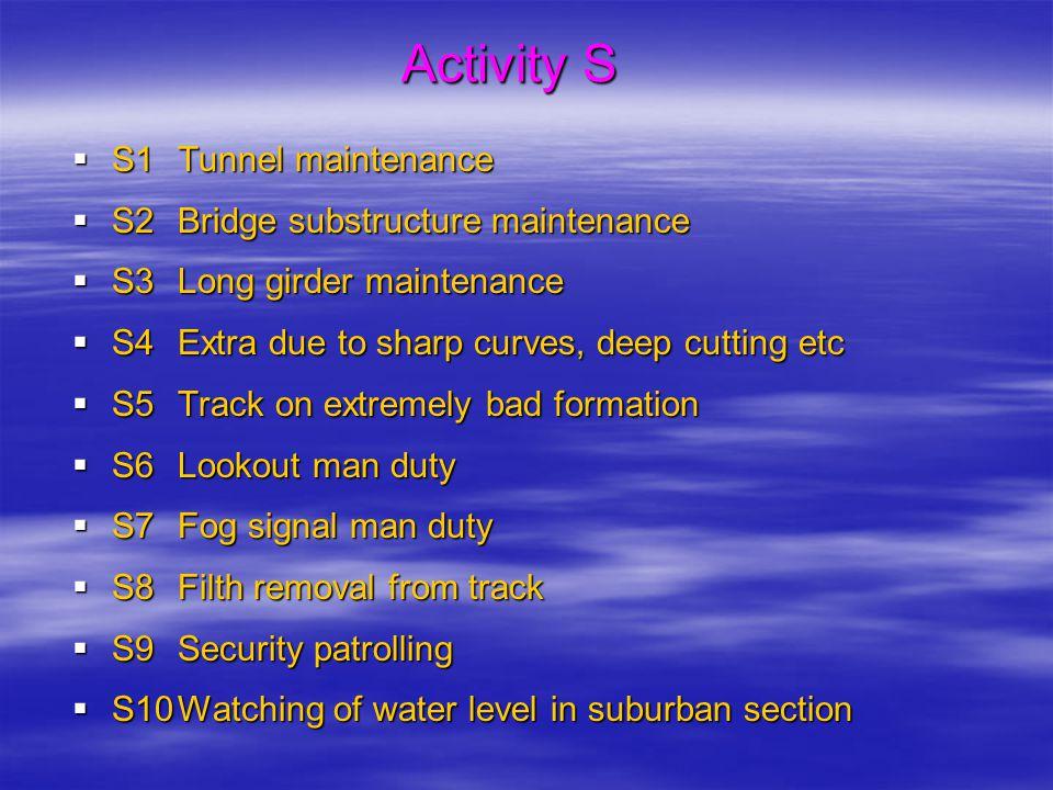 Activity S  S1Tunnel maintenance  S2Bridge substructure maintenance  S3Long girder maintenance  S4Extra due to sharp curves, deep cutting etc  S5