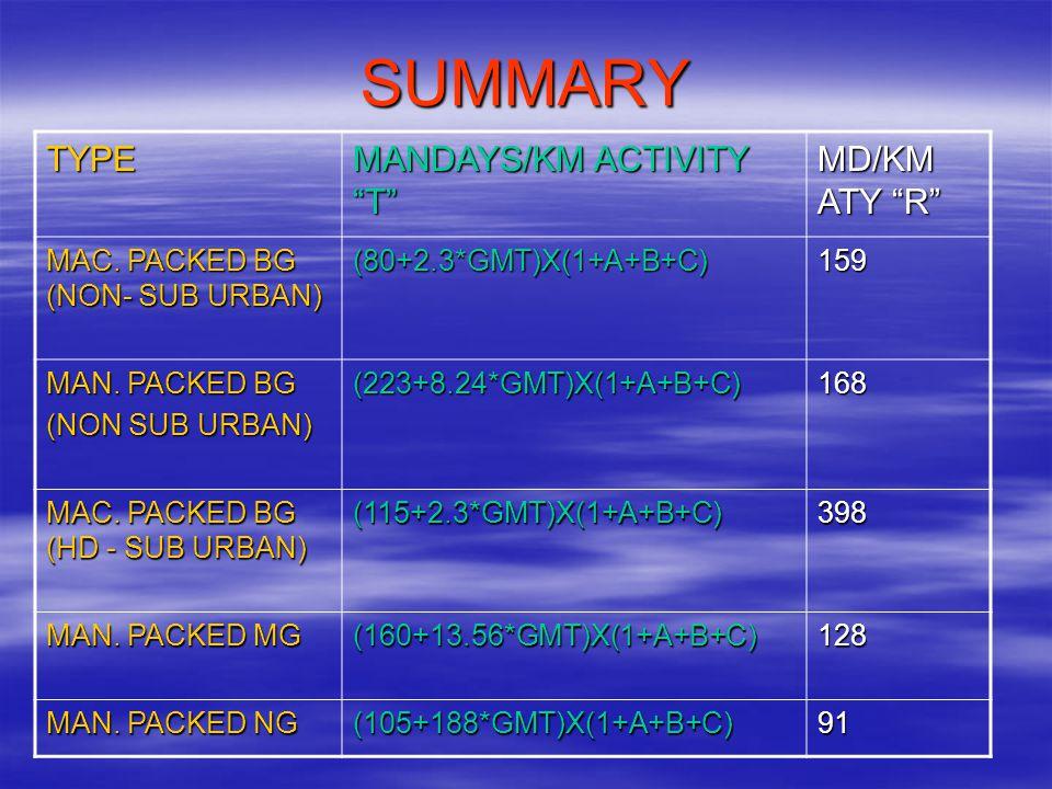 "SUMMARY TYPE MANDAYS/KM ACTIVITY ""T"" MD/KM ATY ""R"" MAC. PACKED BG (NON- SUB URBAN) (80+2.3*GMT)X(1+A+B+C)159 MAN. PACKED BG (NON SUB URBAN) (223+8.24*"