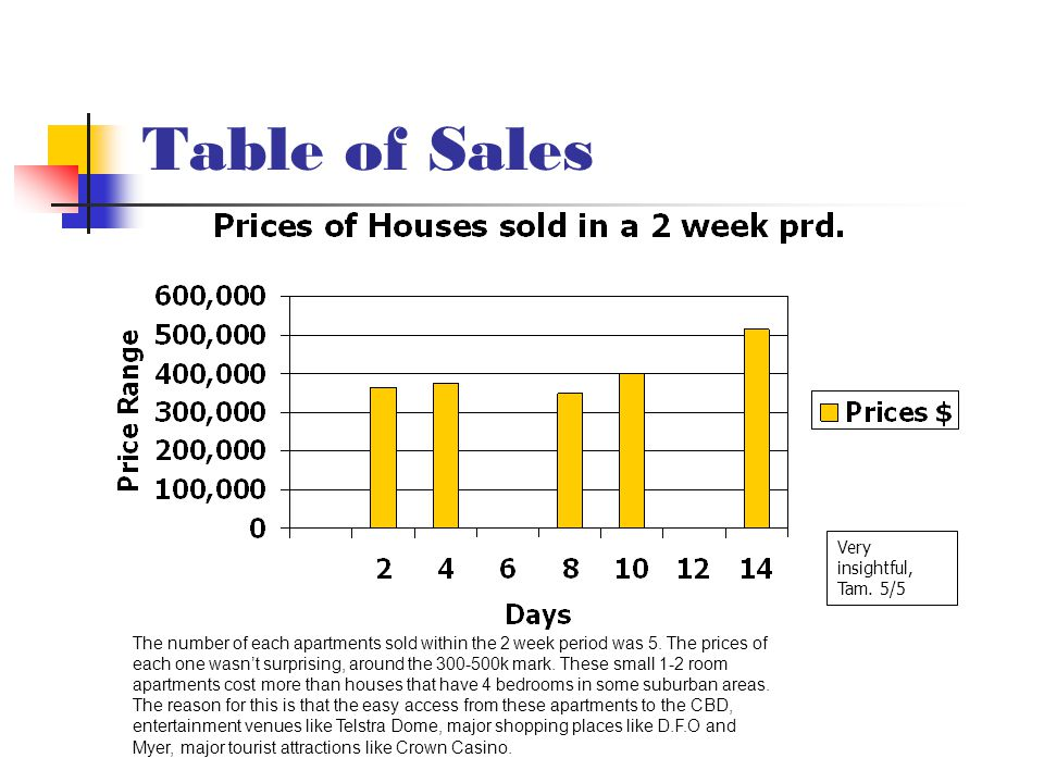 Table of Sales The number of each apartments sold within the 2 week period was 5.