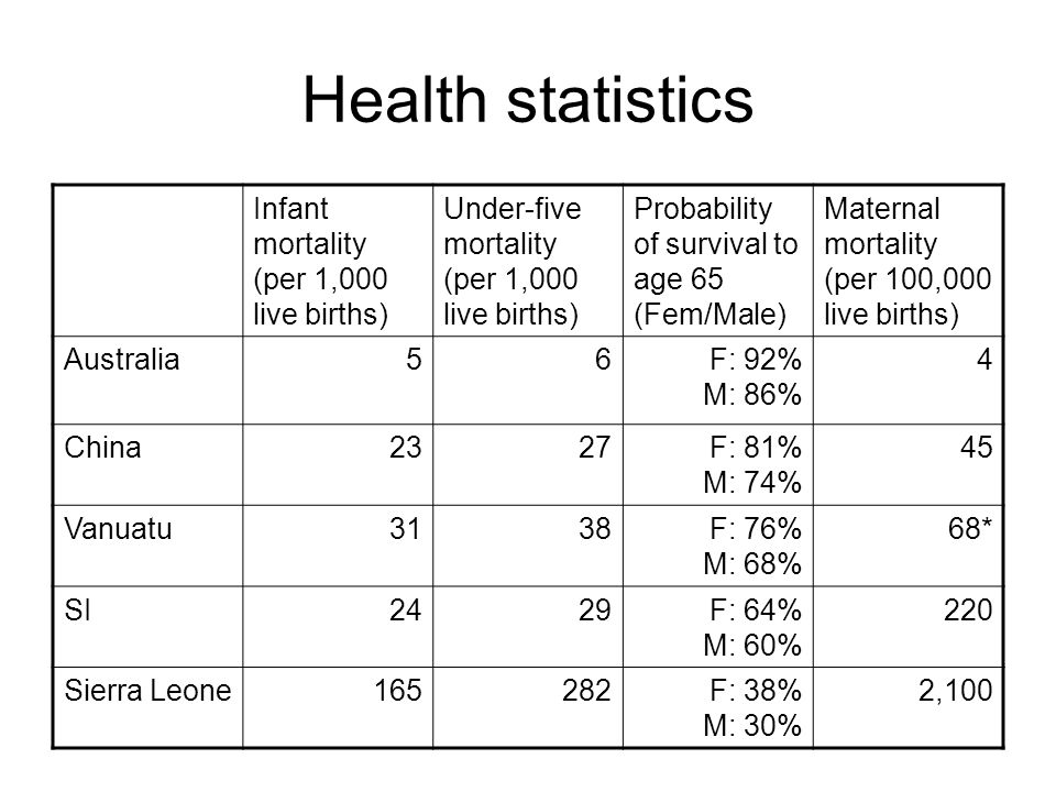Health statistics Infant mortality (per 1,000 live births) Under-five mortality (per 1,000 live births) Probability of survival to age 65 (Fem/Male) Maternal mortality (per 100,000 live births) Australia56 F: 92% M: 86% 4 China2327F: 81% M: 74% 45 Vanuatu3138F: 76% M: 68% 68* SI2429F: 64% M: 60% 220 Sierra Leone165282F: 38% M: 30% 2,100