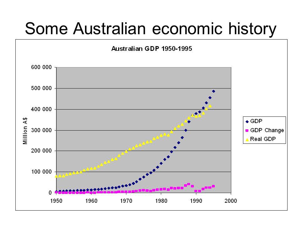 Some Australian economic history