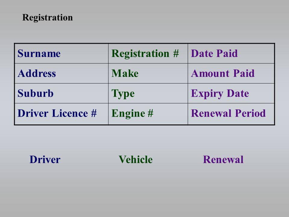 SurnameRegistration #Date Paid AddressMakeAmount Paid SuburbTypeExpiry Date Driver Licence #Engine #Renewal Period DriverVehicleRenewal Registration