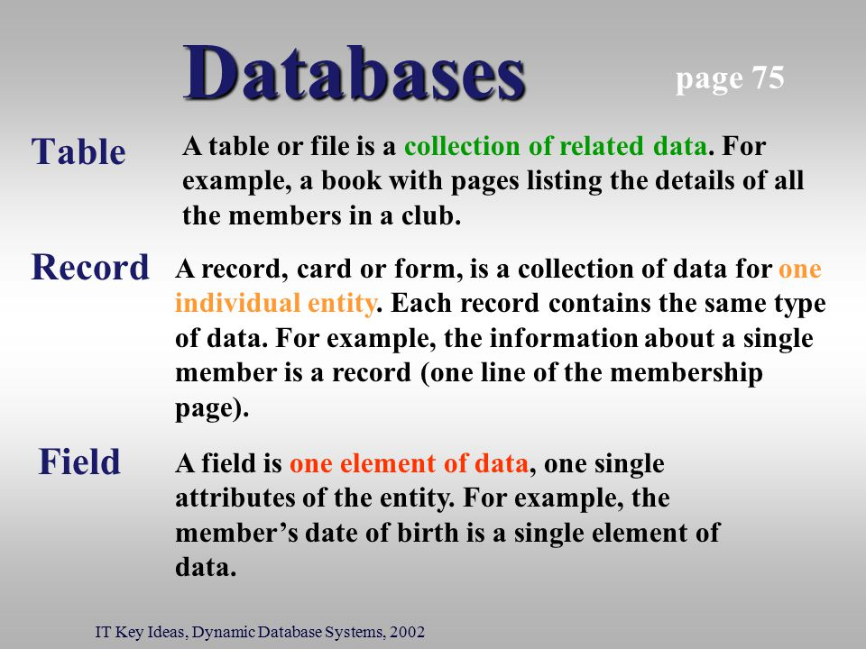 Databases Table IT Key Ideas, Dynamic Database Systems, 2002 Record Field A table or file is a collection of related data. For example, a book with pa