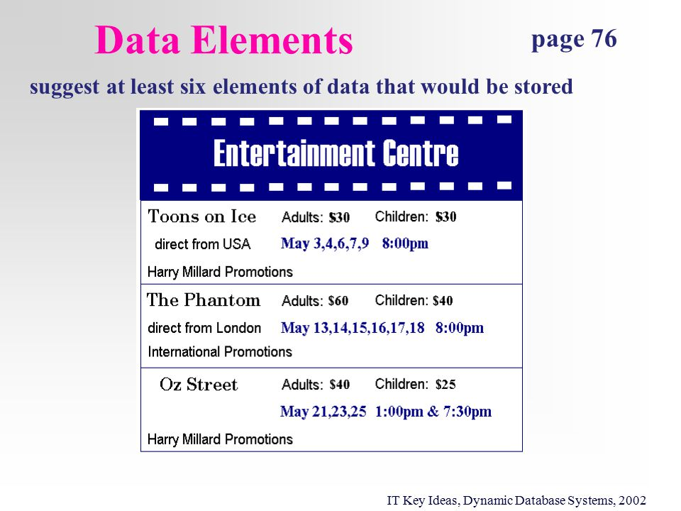 Data Elements page 76 suggest at least six elements of data that would be stored IT Key Ideas, Dynamic Database Systems, 2002
