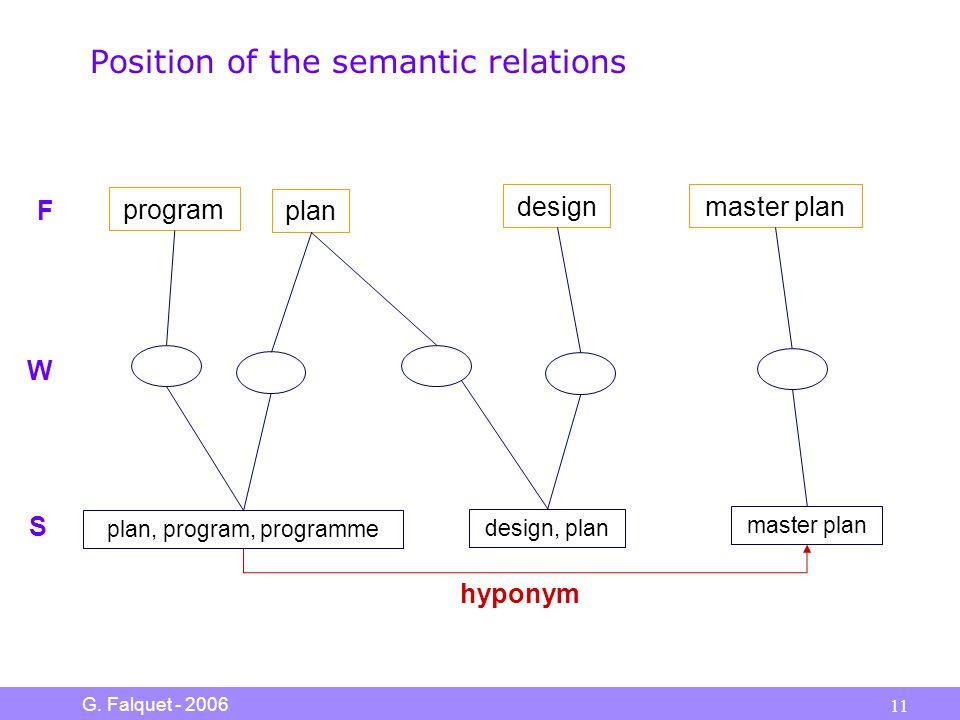 G. Falquet - 2006 11 Position of the semantic relations plan designmaster plan plan, program, programme design, plan master plan hyponym program S W F