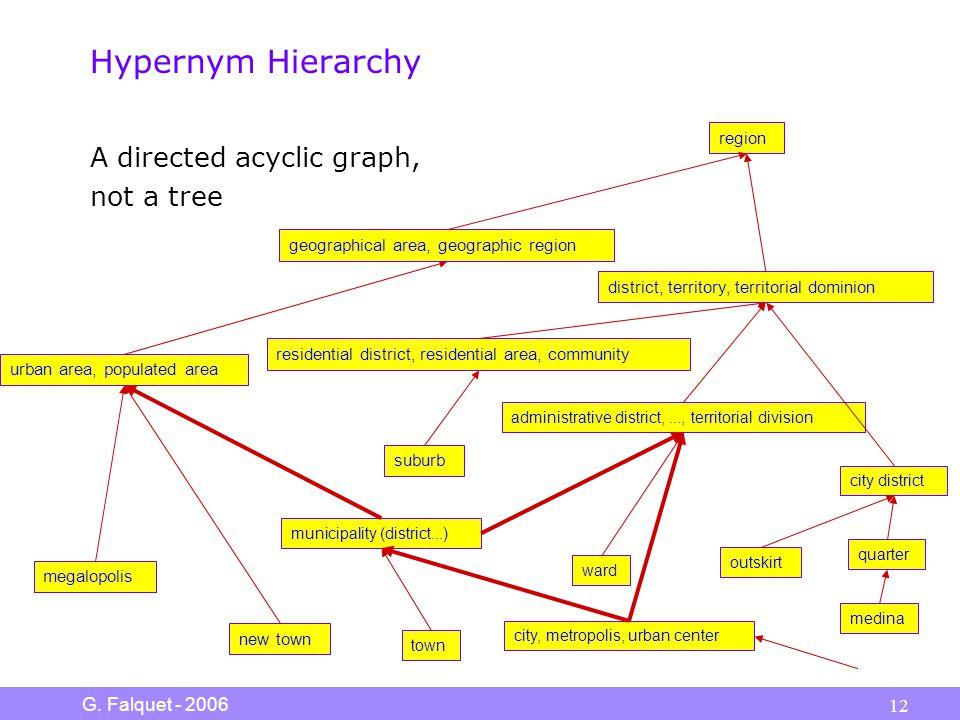 G. Falquet - 2006 12 Hypernym Hierarchy A directed acyclic graph, not a tree municipality (district...) city, metropolis, urban center town ward admin