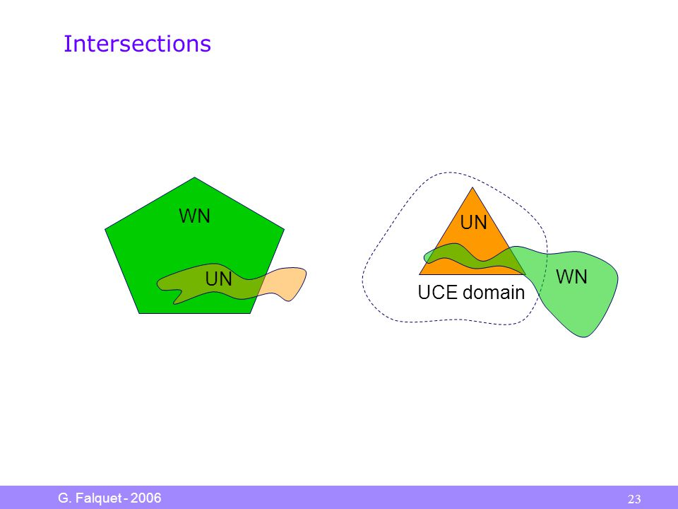 G. Falquet - 2006 23 Intersections UCE domain WN UN WN