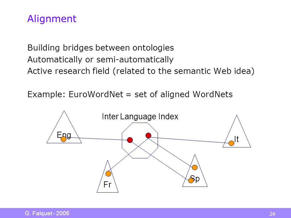 G. Falquet - 2006 26 Alignment Building bridges between ontologies Automatically or semi-automatically Active research field (related to the semantic