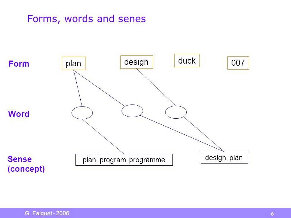 G. Falquet - 2006 6 Forms, words and senes plan design 007 plan, program, programme design, plan Form Sense (concept) Word duck