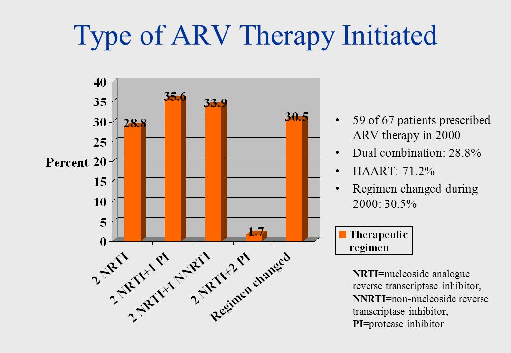 Type of ARV Therapy Initiated 59 of 67 patients prescribed ARV therapy in 2000 Dual combination: 28.8% HAART: 71.2% Regimen changed during 2000: 30.5% NRTI=nucleoside analogue reverse transcriptase inhibitor, NNRTI=non-nucleoside reverse transcriptase inhibitor, PI=protease inhibitor