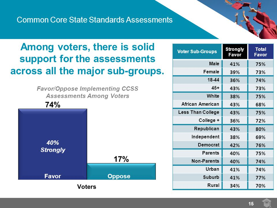 Among voters, there is solid support for the assessments across all the major sub-groups.