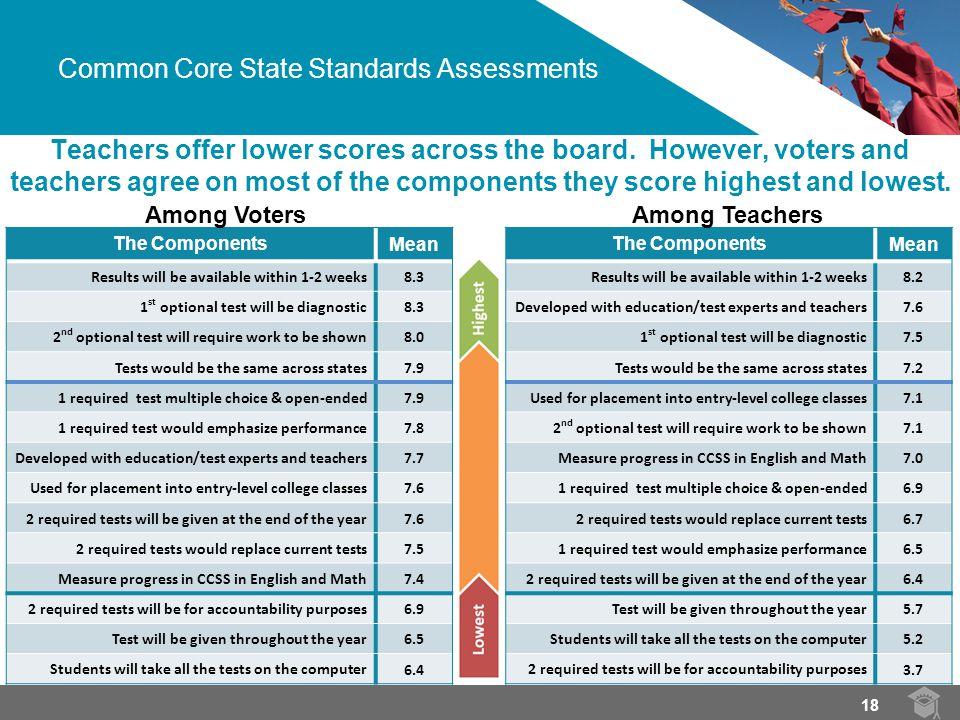 Teachers offer lower scores across the board.