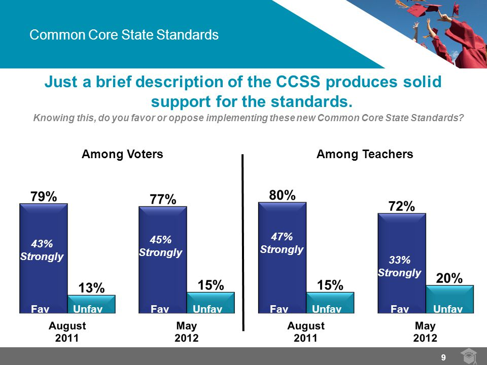 Just a brief description of the CCSS produces solid support for the standards.