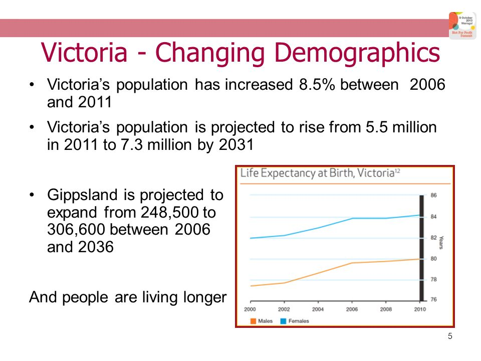5 Victoria- Changing Demographics Victoria's population has increased 8.5% between 2006 and 2011 Victoria's population is projected to rise from 5.5 million in 2011 to 7.3 million by 2031 Gippsland is projected to expand from 248,500 to 306,600 between 2006 and 2036 And people are living longer
