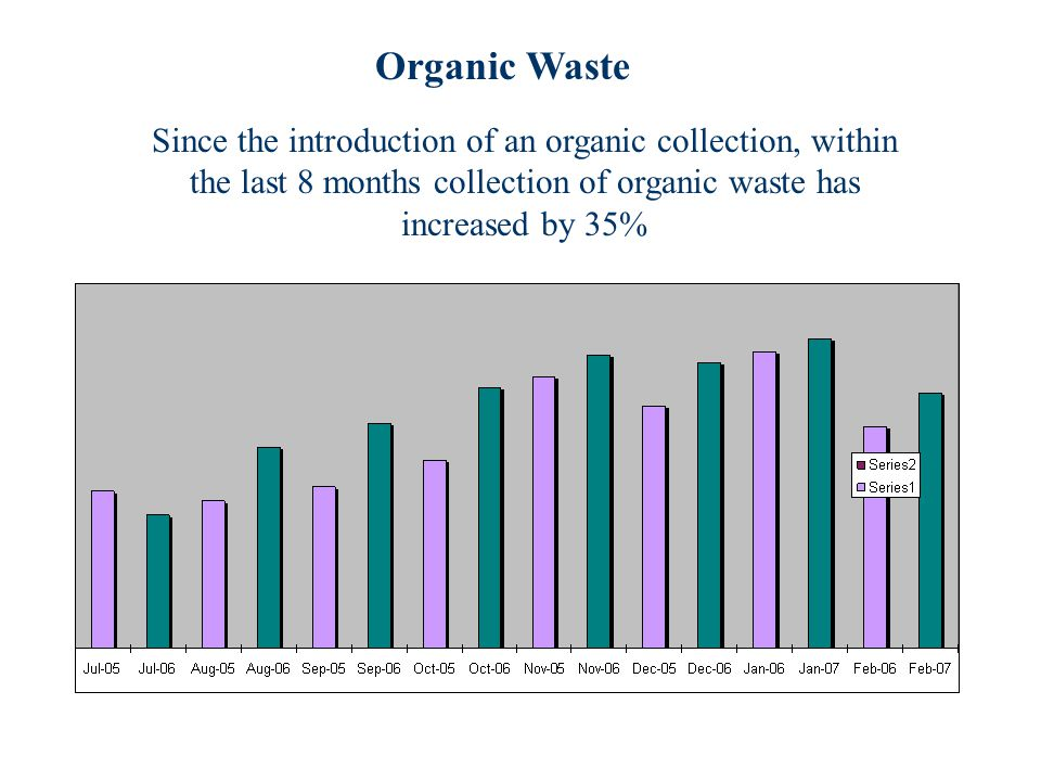 Since the introduction of an organic collection, within the last 8 months collection of organic waste has increased by 35% Organic Waste
