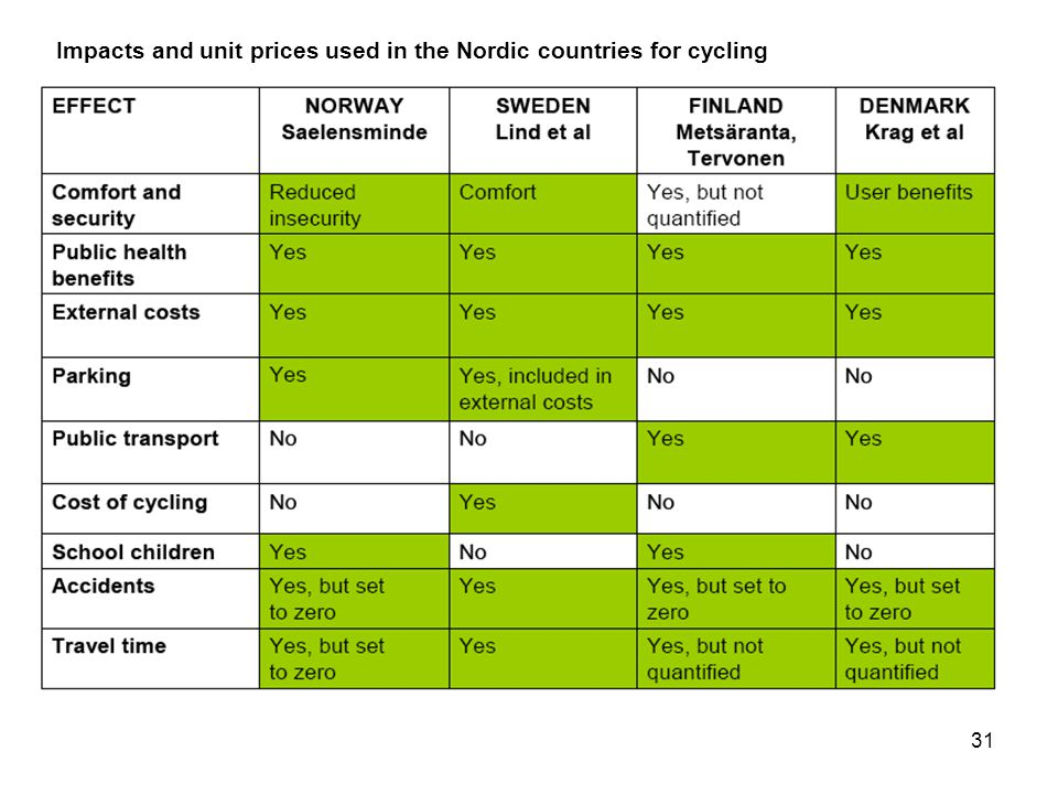 31 Impacts and unit prices used in the Nordic countries for cycling