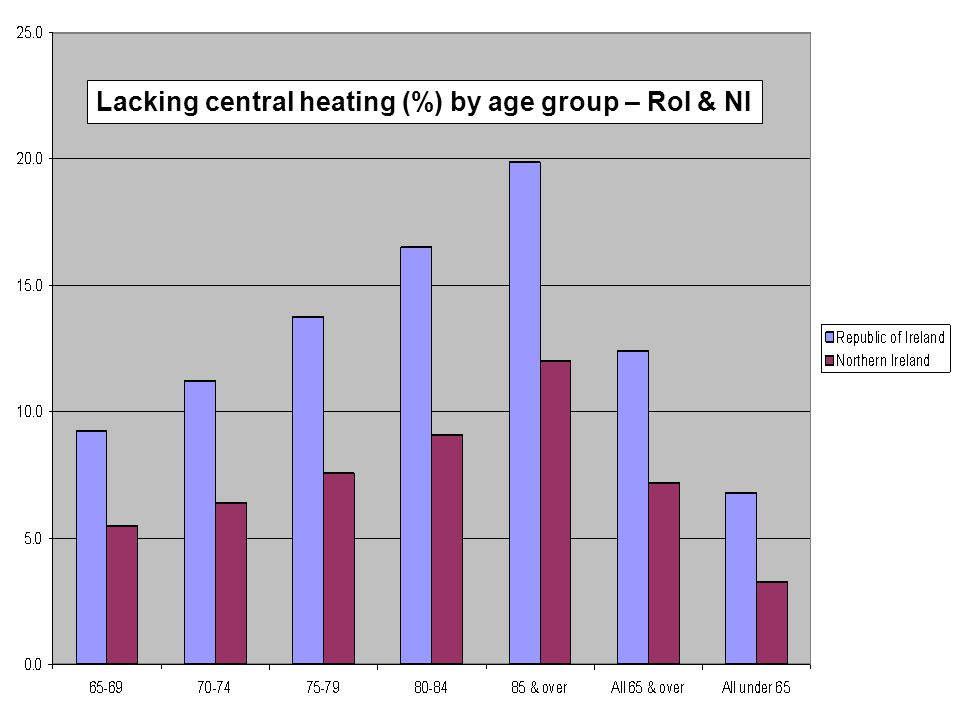 Lacking central heating (%) by age group – RoI & NI