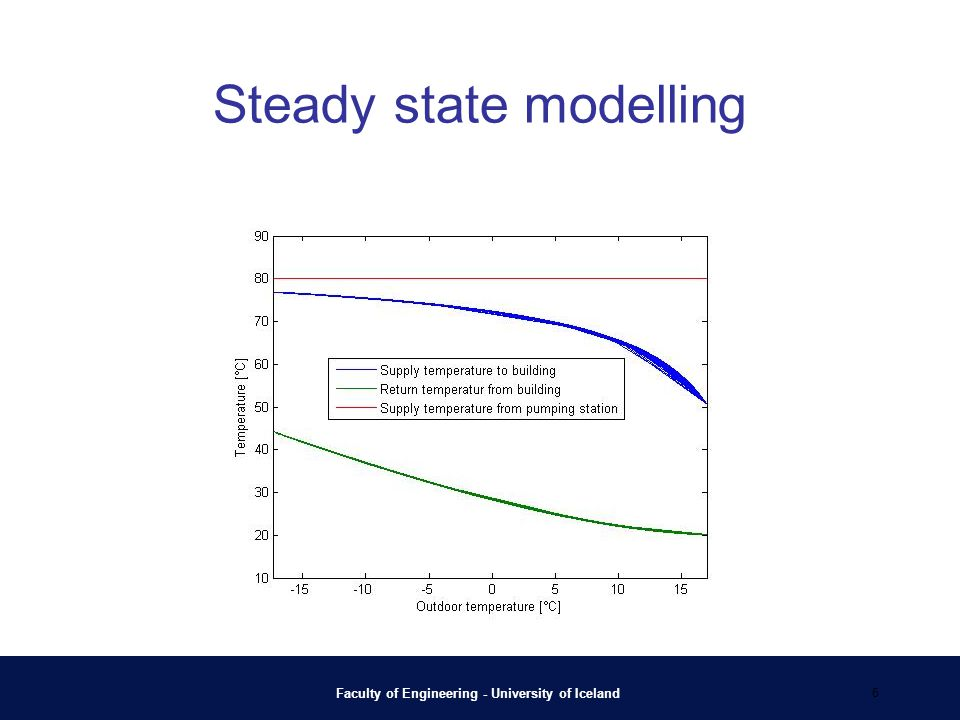 Steady state modelling Faculty of Engineering - University of Iceland 6